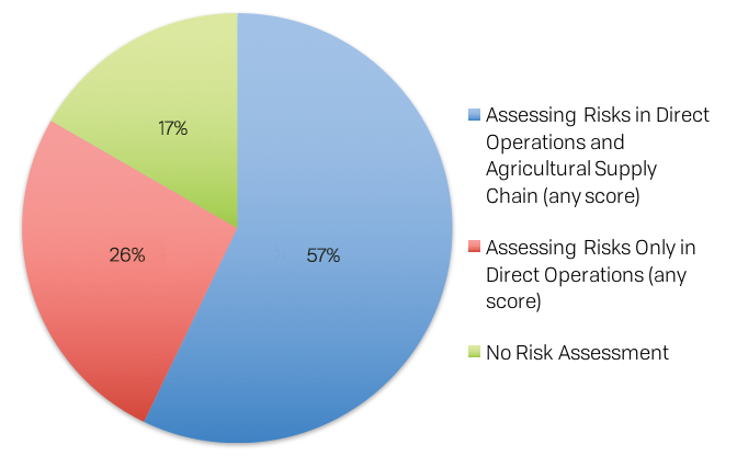 Water Risk Assessment Pie Chart